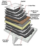 Built Up Roof Layers