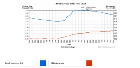 3-Month Gas Price, US v. San Francisco