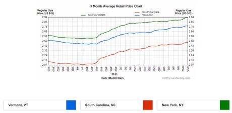 3-Month Gas Price, Vermont, NY, and South Carolina