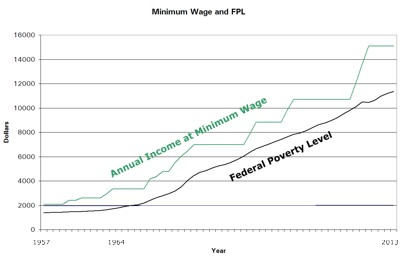 Published Figures of Minimum Wage Income v. Federal Poverty Level