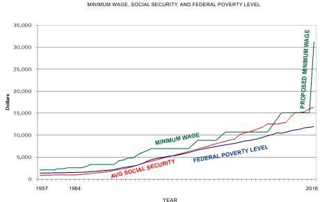 2016 Minimum Wage Chart